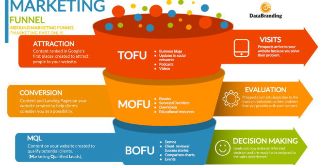 5 Proven BoFu Content Formats For A Converting Marketing Funnel